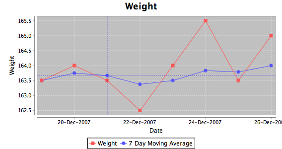 Weight chart first week
